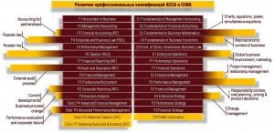 Сравнение ACCA и CIMA